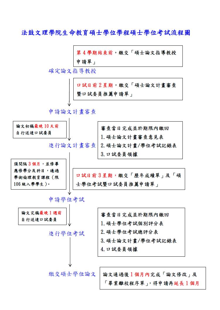 本學程碩士學位考試流程圖
